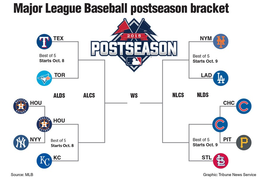 mlb playoff structure needs tweaking – the mirror